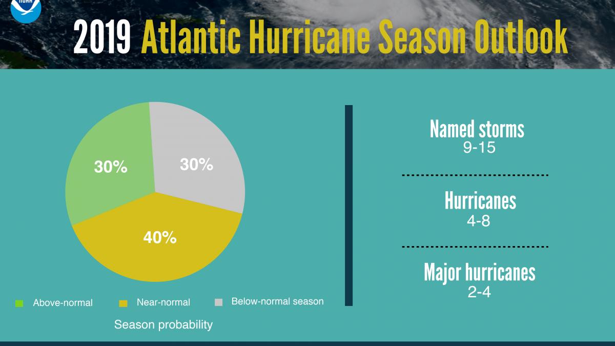 2019 Atlantic hurricane season outlook
