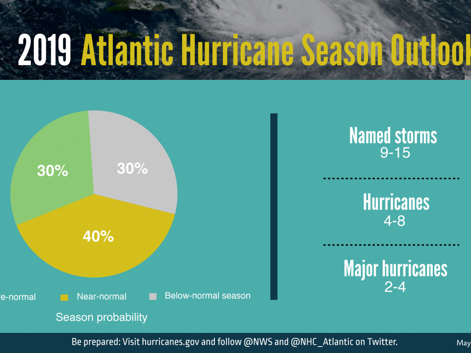 2019 Atlantic hurricane season outlook