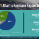 2021 hurricane season prediction of storms